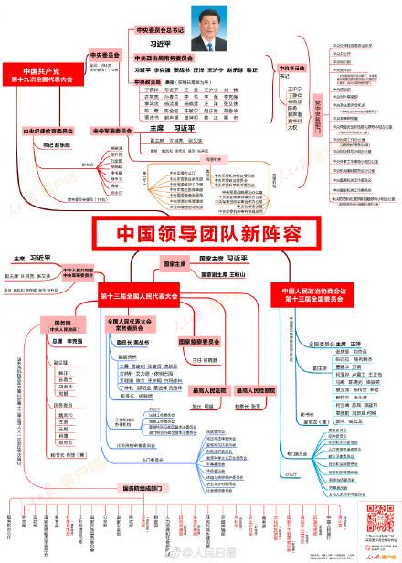 中国领导团队新阵容 微博热搜 图2
