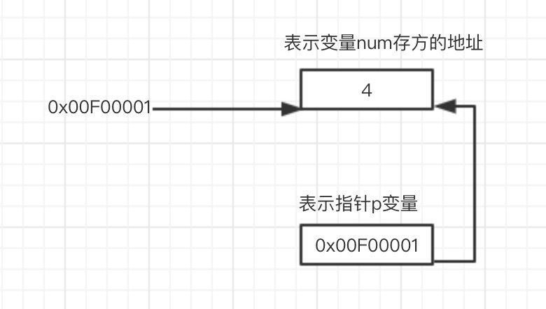 重新认识C语言指针(上)