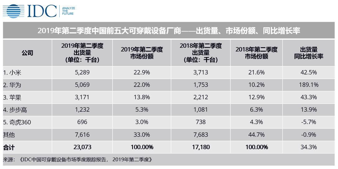 中国可穿戴设备追踪报告2019Q2