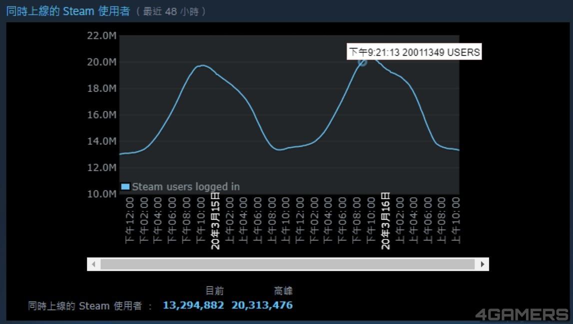【最新游戏资讯】肺炎期间,游戏平台Steam同时在线人数突破2000万!《彩虹六号:围攻行动》玩家在线人数新纪录!-四斋社