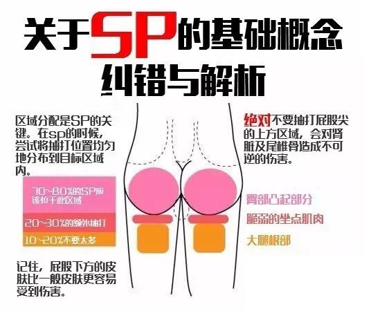 SP小圈(spank)的玩法和基础规则!