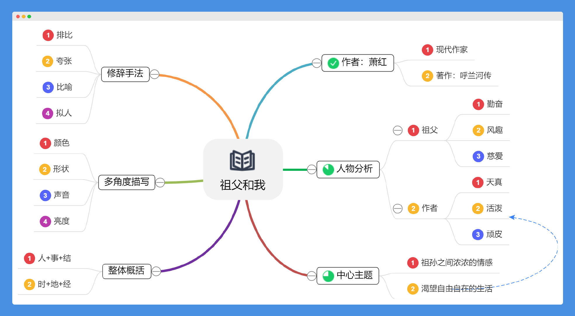 GitMind:简单实用、多功能免费思维导图软件