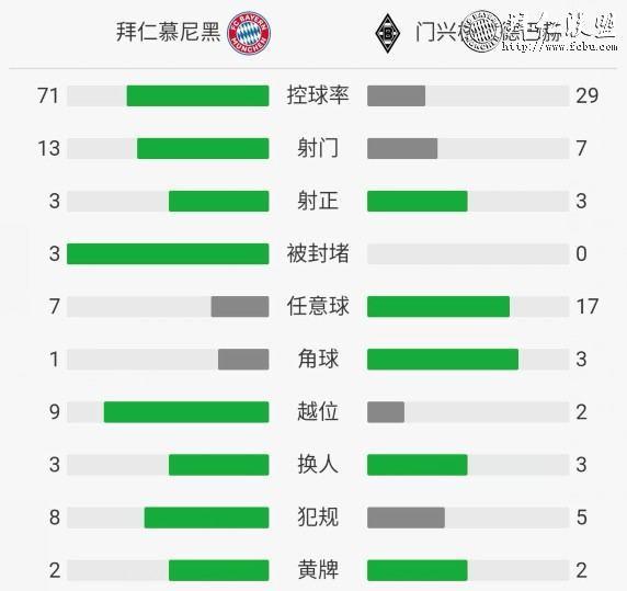 德甲第7轮 拜仁0:3门兴 拜仁大败跌至积分榜第510