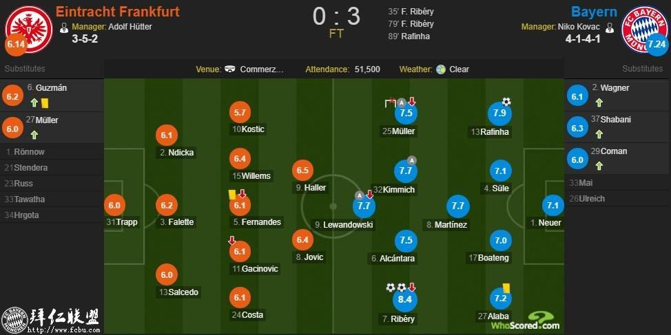 德甲第17轮 拜仁3:0法兰克福 国王两球取联赛5连胜9