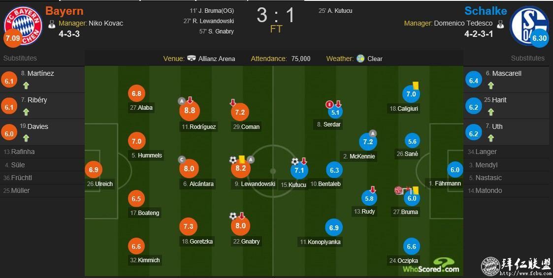 德甲21轮 拜仁3:1沙尔克 距多特5分 莱万主场百球10