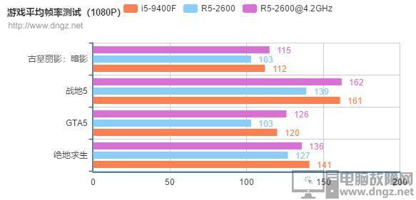 R5-2600和i5-9400F性能对比 究竟哪个好?4
