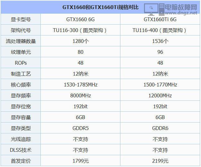 GTX1660和GTX1660Ti性能差距大吗2