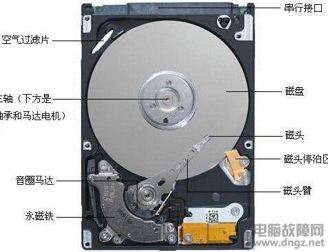 机械硬盘寿命有多久你知道吗?1
