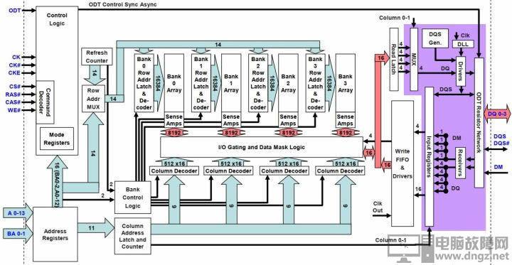 内存条DDR3 DDR4的性能差距 ddr4和ddr3的区别5