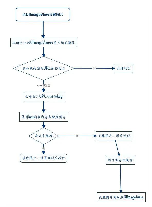 IOS开发 SDWebImage 实现流程【图文】插图