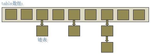 HashMap的底层实现原理是什么【面试题详解】插图