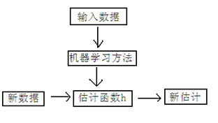 梯度下降法是什么 有什么示例【机器学习面试题】插图(2)