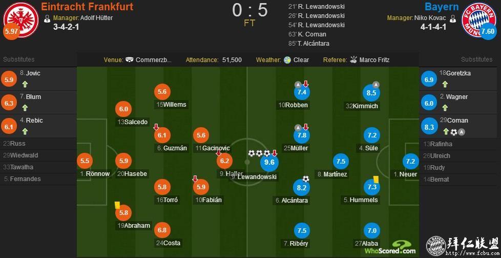 德国超级杯三连冠!拜仁5:0法兰克福10