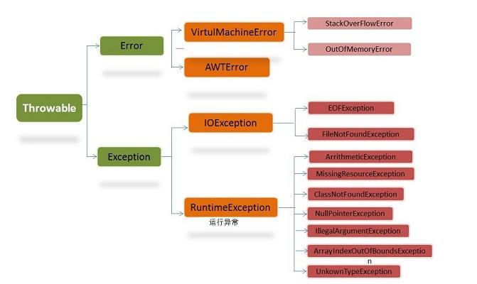 Java异常类继承关系示意图 第4张