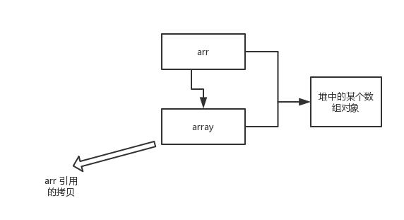 为什么 Java 中只有值传递?【详细解释】插图(1)