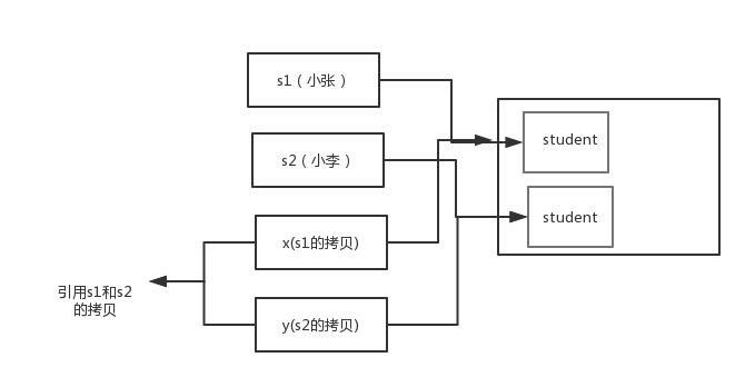 为什么 Java 中只有值传递?【详细解释】插图(2)