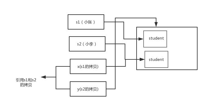 为什么 Java 中只有值传递?【详细解释】插图(3)