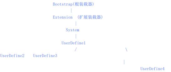 JVM 加载 class 文件原理?【详细介解】插图