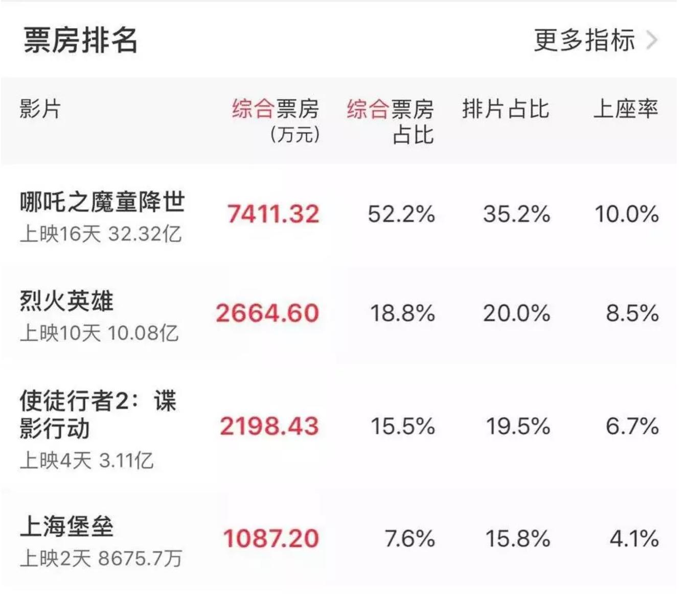 《上海堡垒》倒掉了,中国电影有救了 热门事件 第1张
