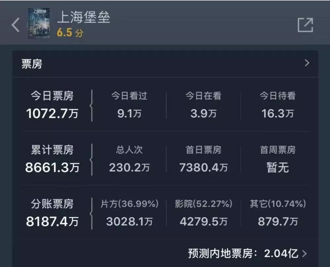 《上海堡垒》倒掉了,中国电影有救了 热门事件 第5张
