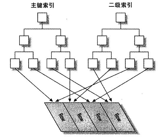 非聚簇索引