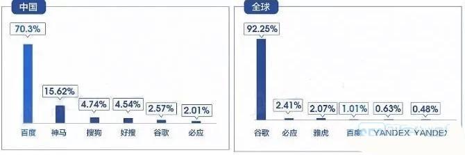 2019最新中国搜索引擎排名,百度市场份额越来越少是什么原因呢
