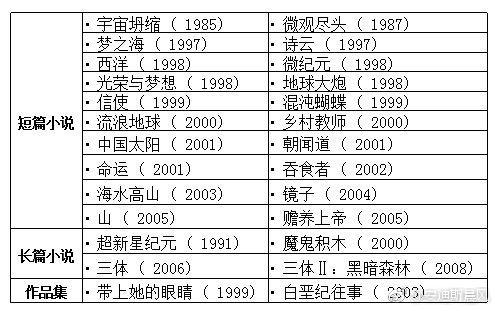 刘慈欣作品简介及下载(44部全)