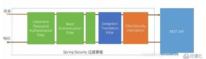 spring security 安全框架插图