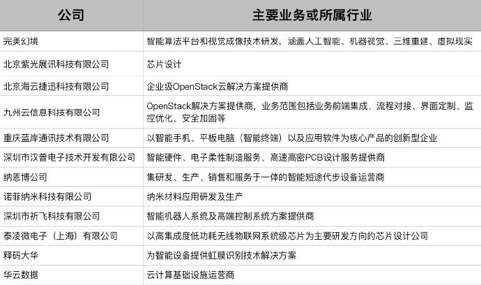 18年,19亿美元,英特尔这些年投资了哪些中国科技公司 第3张