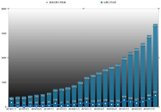 2016,新三板十大猜想:挂牌数量突破12000家? 第2张