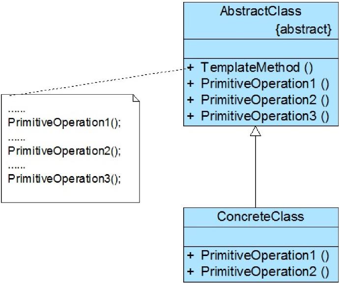 模板方法设计模式结构示例图