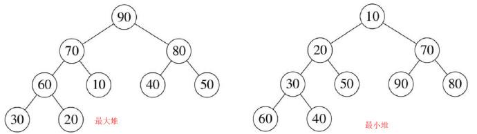 数据结构之堆结构最大堆与最小堆完全二叉树表示示意图 第1张