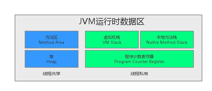 Java中JVM内存模型-高老四博客-glorze.com