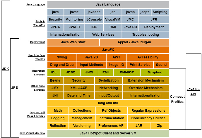 Oracle Java SE产品的组件详细示例图,JDK、JRE、JVM之间的关系