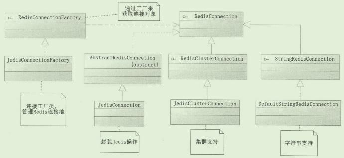 Spring对Redis的类设计示例图 第1张