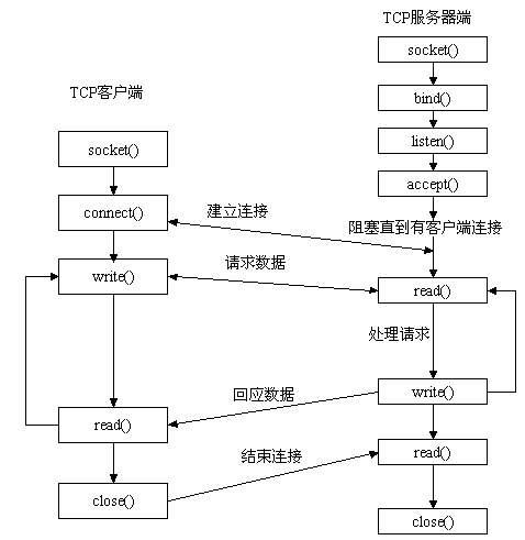 .基于TCP协议的socket通信流程示意图 第3张