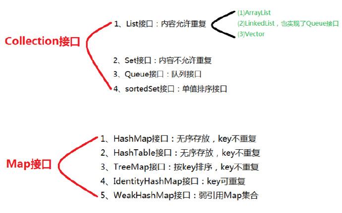 Java中Collection和Map接口重要知识点图示 第4张
