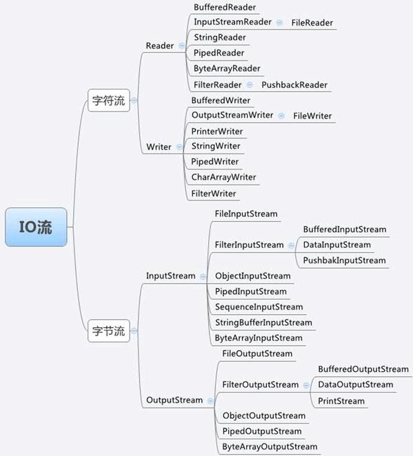 Java中的I/O留脑图总结 第2张
