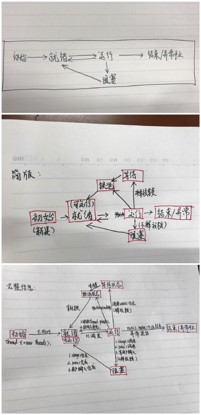 Java多线程的各个状态间的关系流程手绘版本 第1张