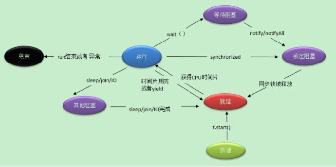 Java多线程的各个状态间的关系流程示意图-高老四博客 第2张
