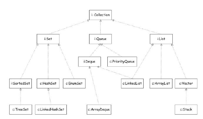Java中集合接口以及相关类之间的关系一览 第6张