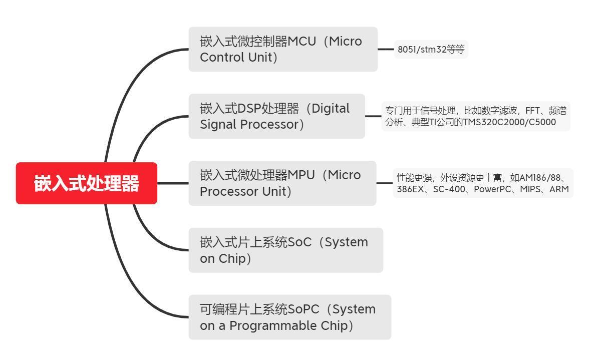 单片机属于嵌入式系统吗?嵌入式开发要学哪些课程?