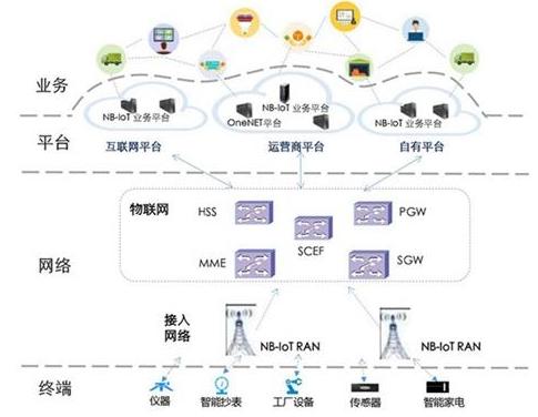 NB-Iot烟感02:NB-IOT概念和技术特点