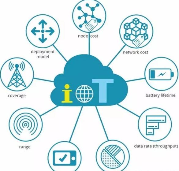 物联网Lora组网方式及私有协议的应用