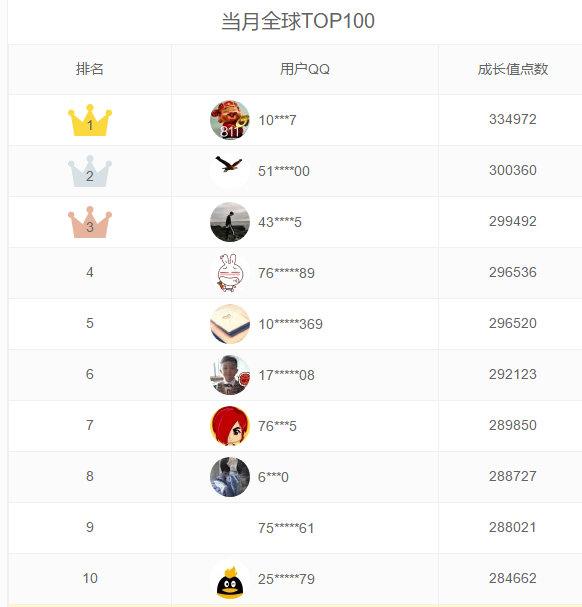超级会员svip9成长值已揭晓 每月可领取QQ红钻 加5个2千人群