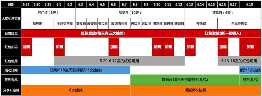 天猫+京东618:每日领取可叠加超级红包