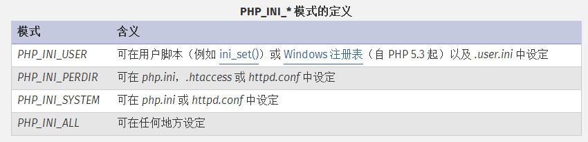【PHP教程】.user.ini文件构成的超强PHP后门