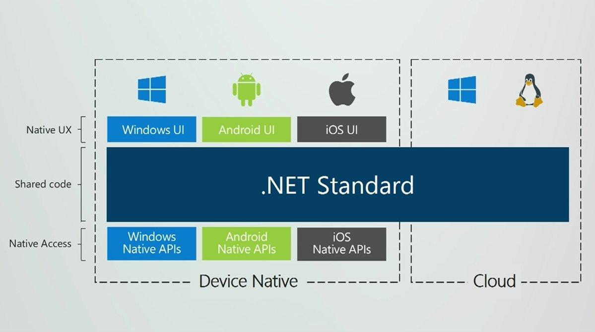 微软正式发布XAML Standard与.NET Standard 2.0的照片 - 2