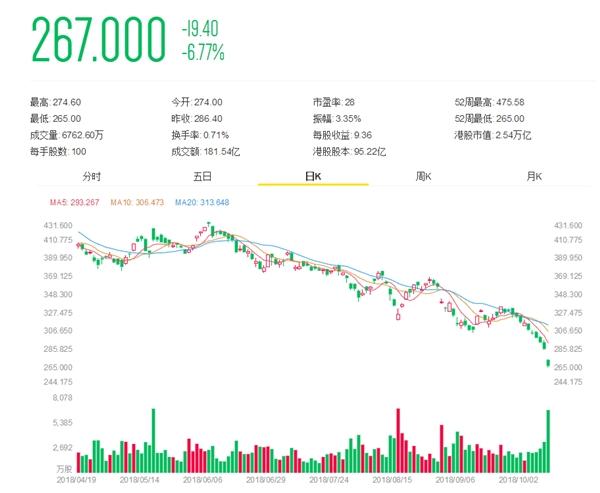 腾讯股价跌至270港元 员工以为系统出了Bug的照片 - 2