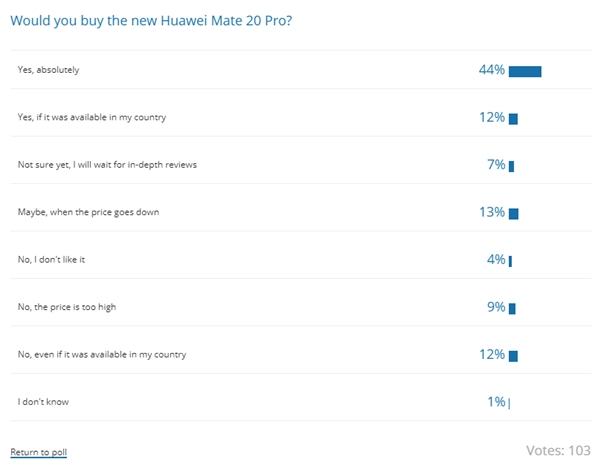 统计显示华为Mate 20 Pro最受追捧:超半数网友想买的照片 - 4